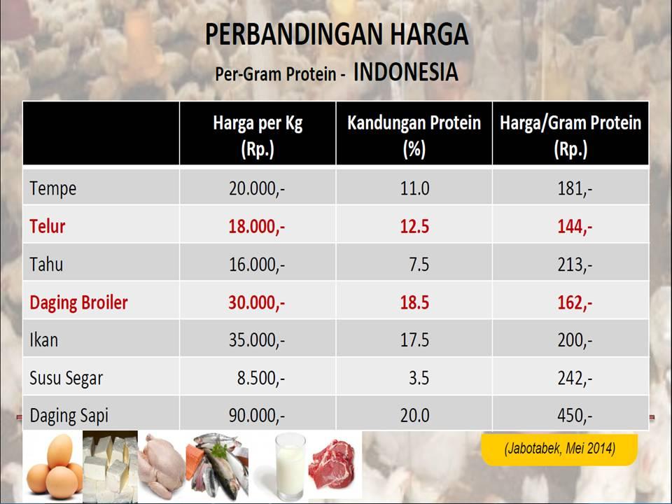 perbandingan harga protein